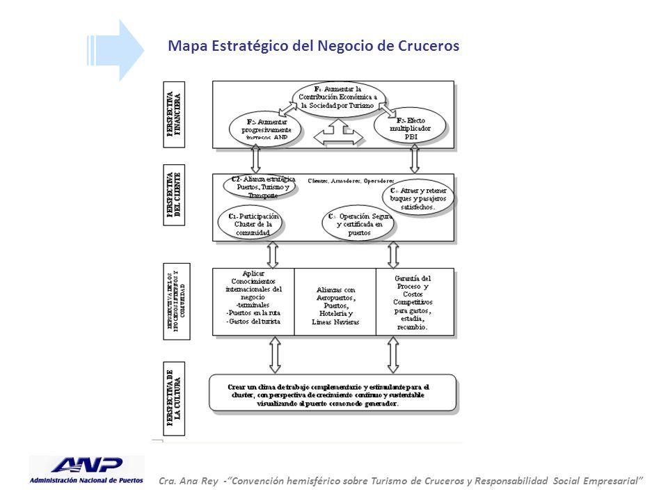 Mapa Estratégico del Negocio de Cruceros