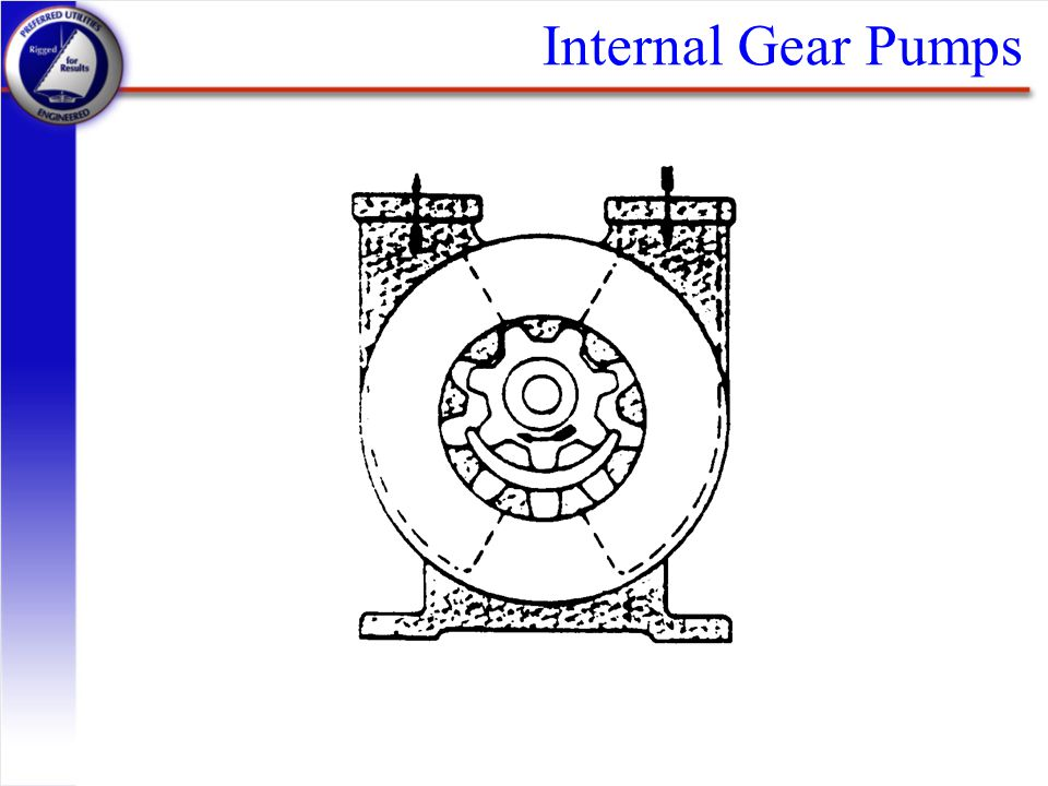 Internal Gear Pumps Discharge Suction Volume pumped Attached to shaft