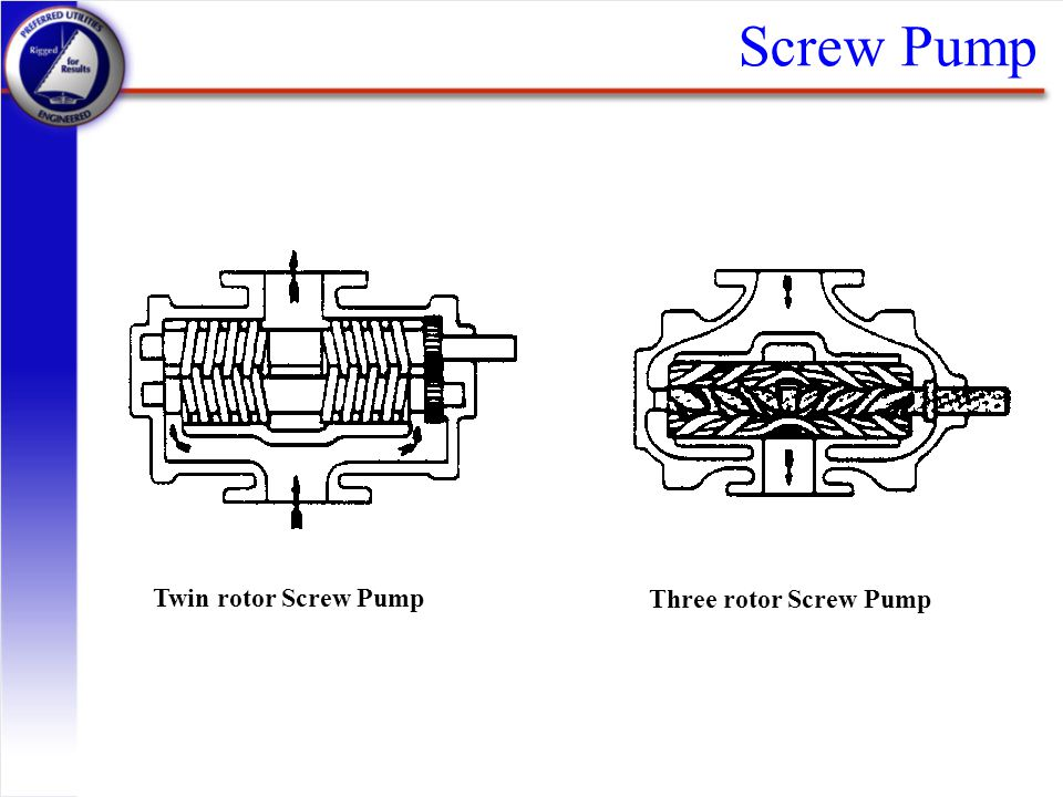 Screw Pump Twin rotor Screw Pump Three rotor Screw Pump