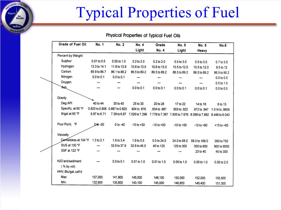 Typical Properties of Fuel