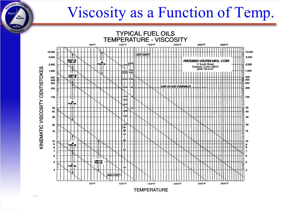 Viscosity as a Function of Temp.