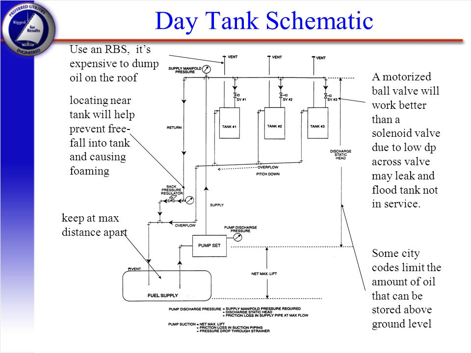 Day Tank Schematic Use an RBS, it's expensive to dump oil on the roof