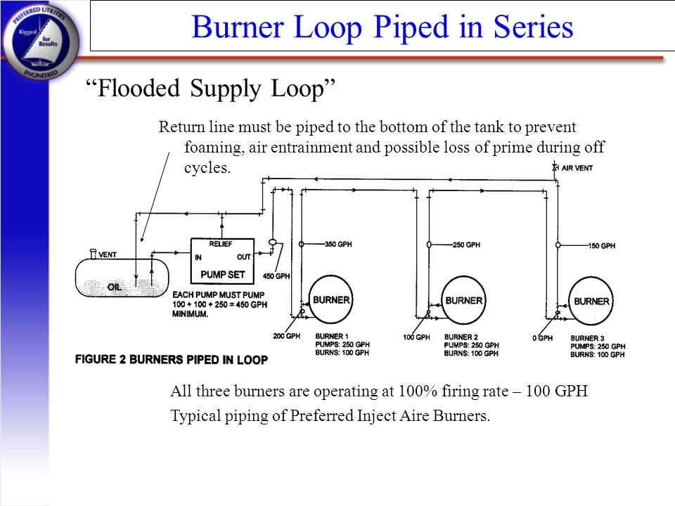 Burner Loop Piped in Series