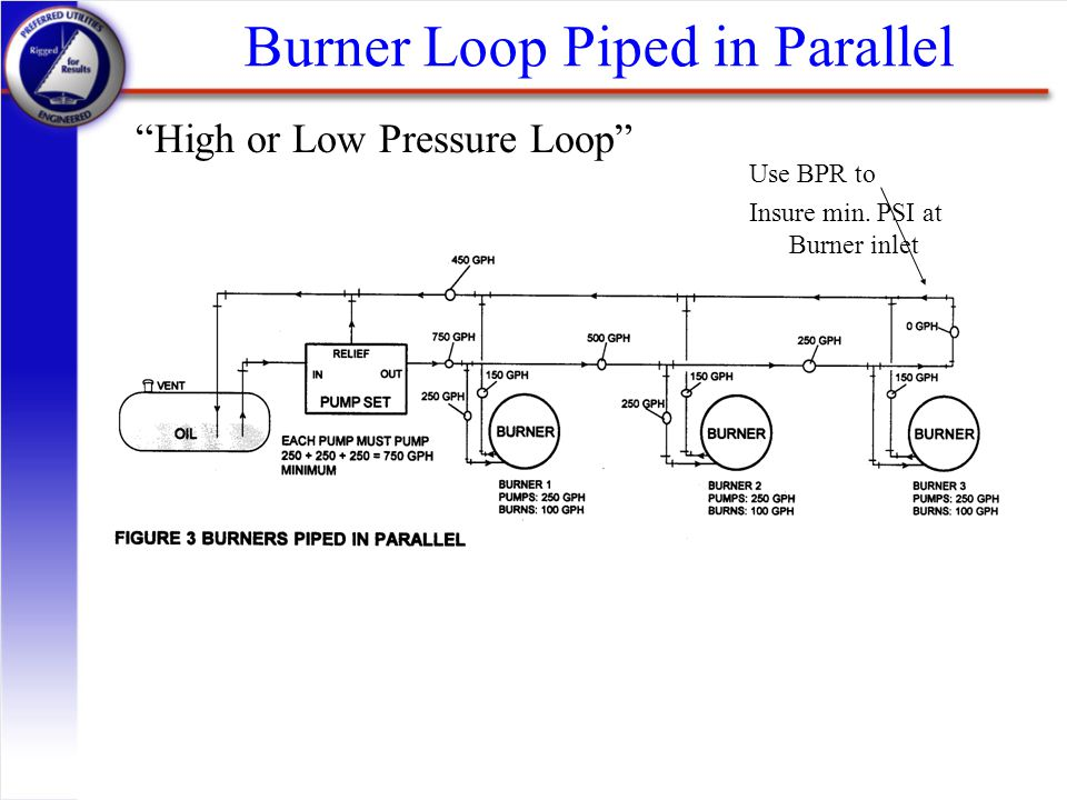 Burner Loop Piped in Parallel
