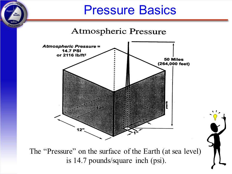 Pressure Basics