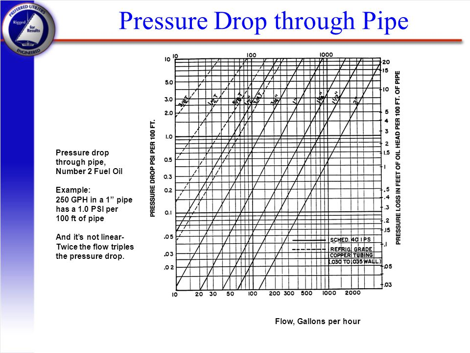 Pressure Drop through Pipe