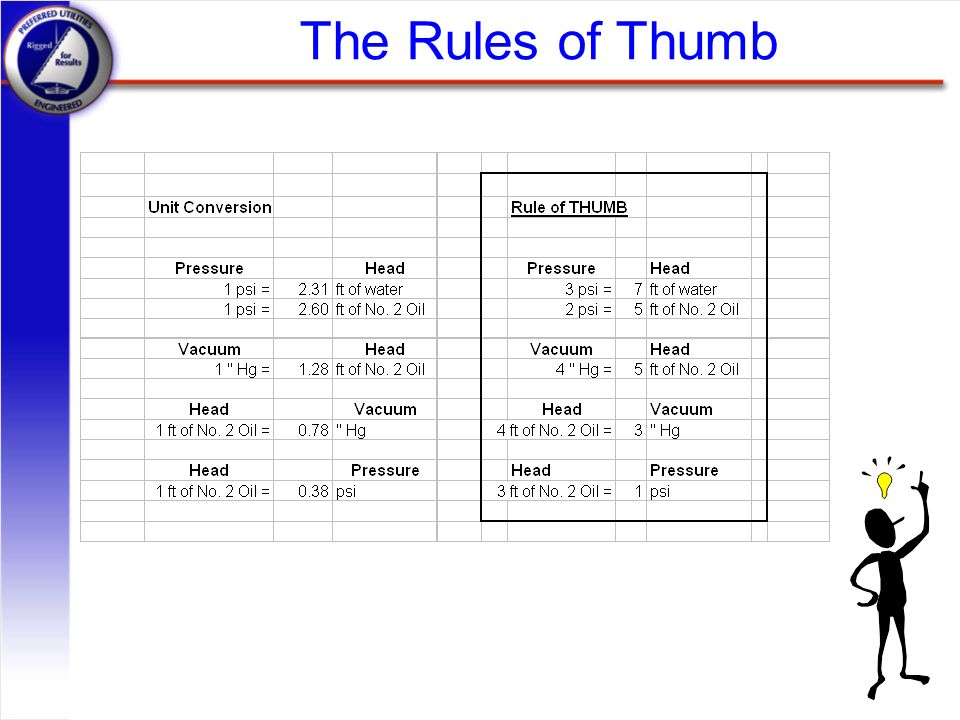 The Rules of Thumb