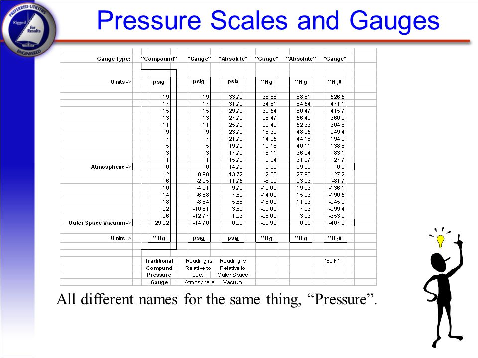 Pressure Scales and Gauges