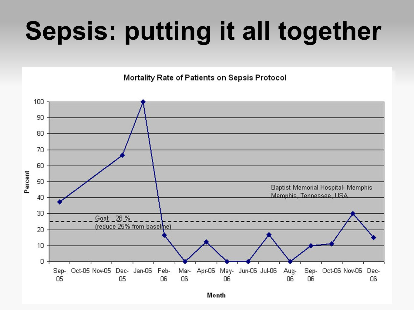 Sepsis: putting it all together