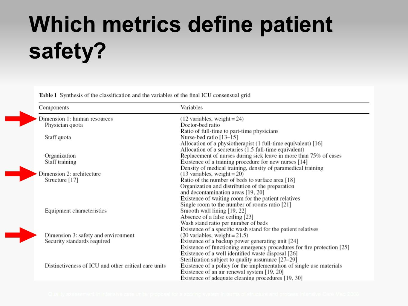 Which metrics define patient safety