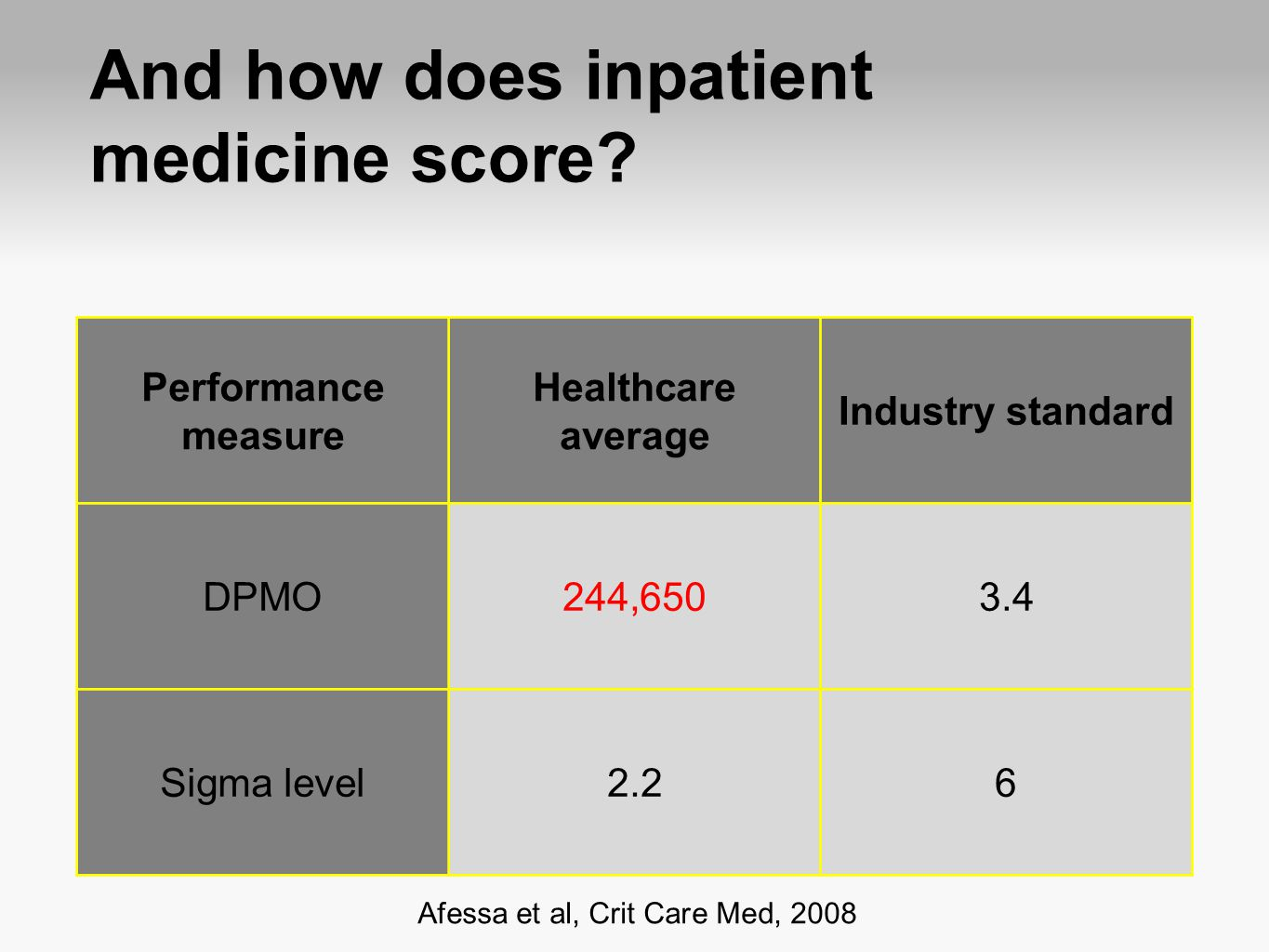 And how does inpatient medicine score
