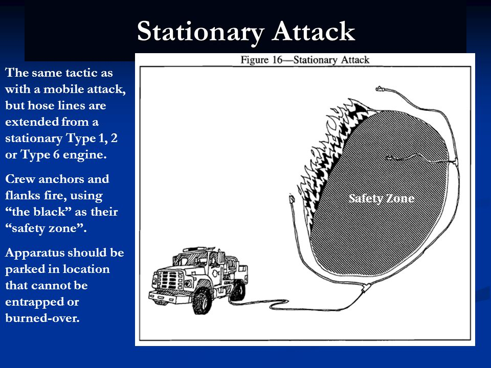 Stationary Attack The same tactic as with a mobile attack, but hose lines are extended from a stationary Type 1, 2 or Type 6 engine.