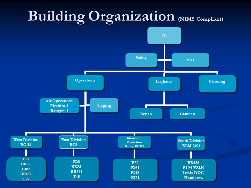 Building Organization (NIMS Compliant)