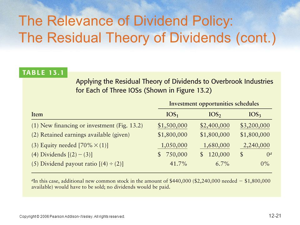 The Relevance of Dividend Policy: The Residual Theory of Dividends (cont.)