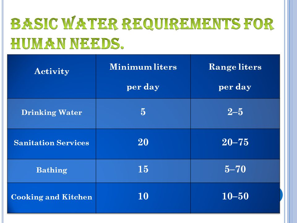 basic water requirements for human needs.