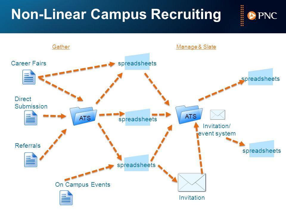 Non-Linear Campus Recruiting