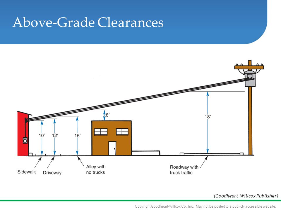 Above-Grade Clearances