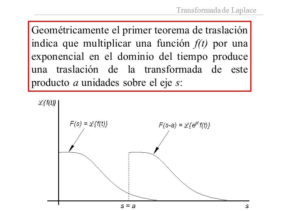 Geométricamente el primer teorema de traslación indica que multiplicar una función f(t) por una exponencial en el dominio del tiempo produce una traslación de la transformada de este producto a unidades sobre el eje s: