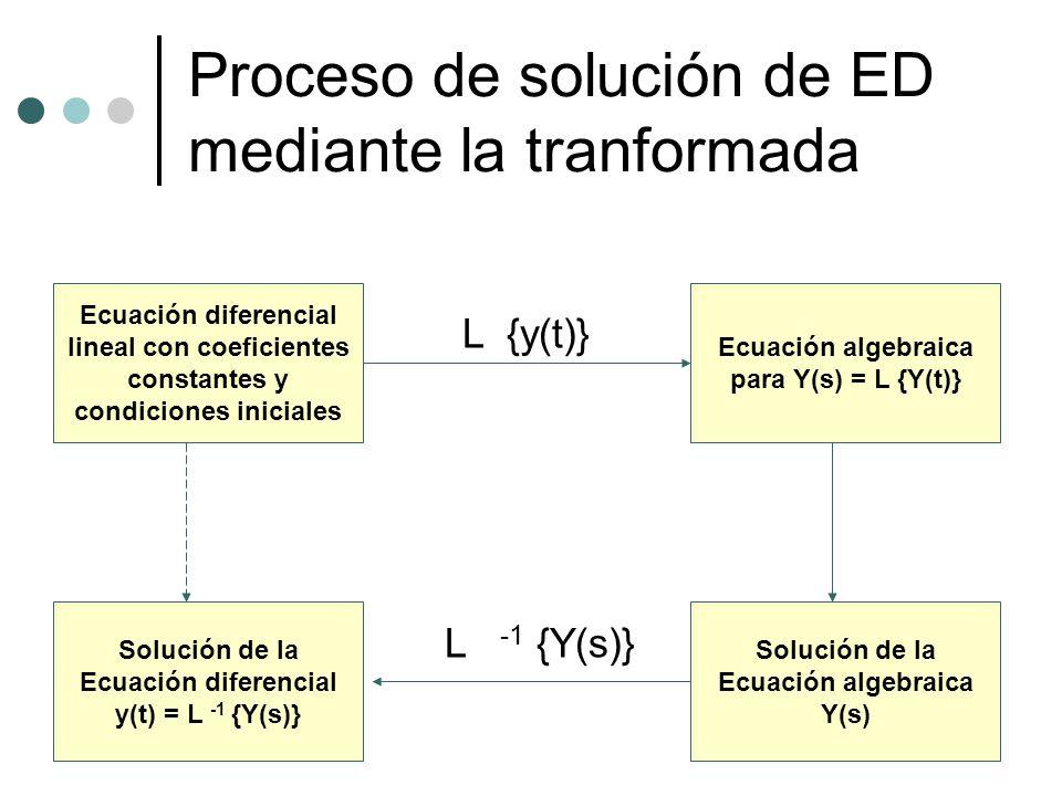 Proceso de solución de ED mediante la tranformada