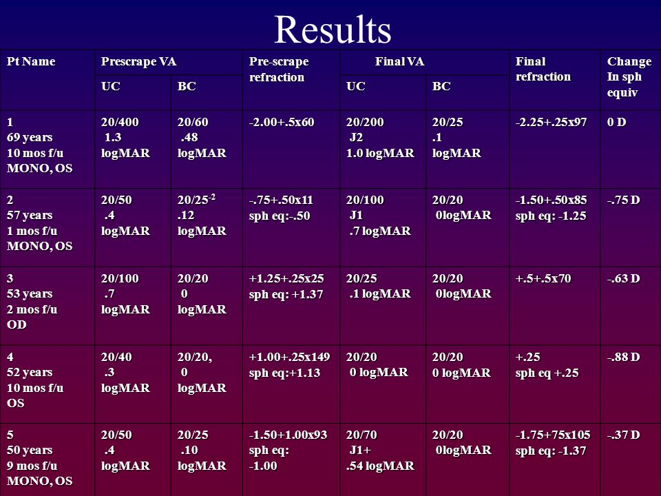 Results Pt Name Prescrape VA Pre-scrape refraction Final VA Final