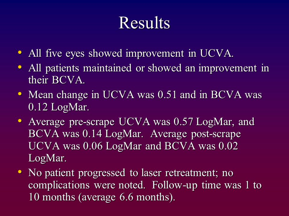 Results All five eyes showed improvement in UCVA.