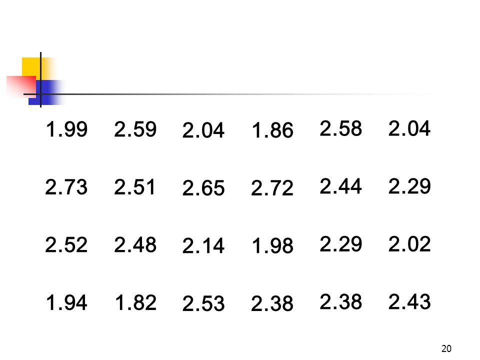 1.99 2.59. 2.04. 1.86. 2.58. 2.73. 2.51. 2.65. 2.72. 2.44. 2.29. 2.52. 2.48. 2.14. 1.98.