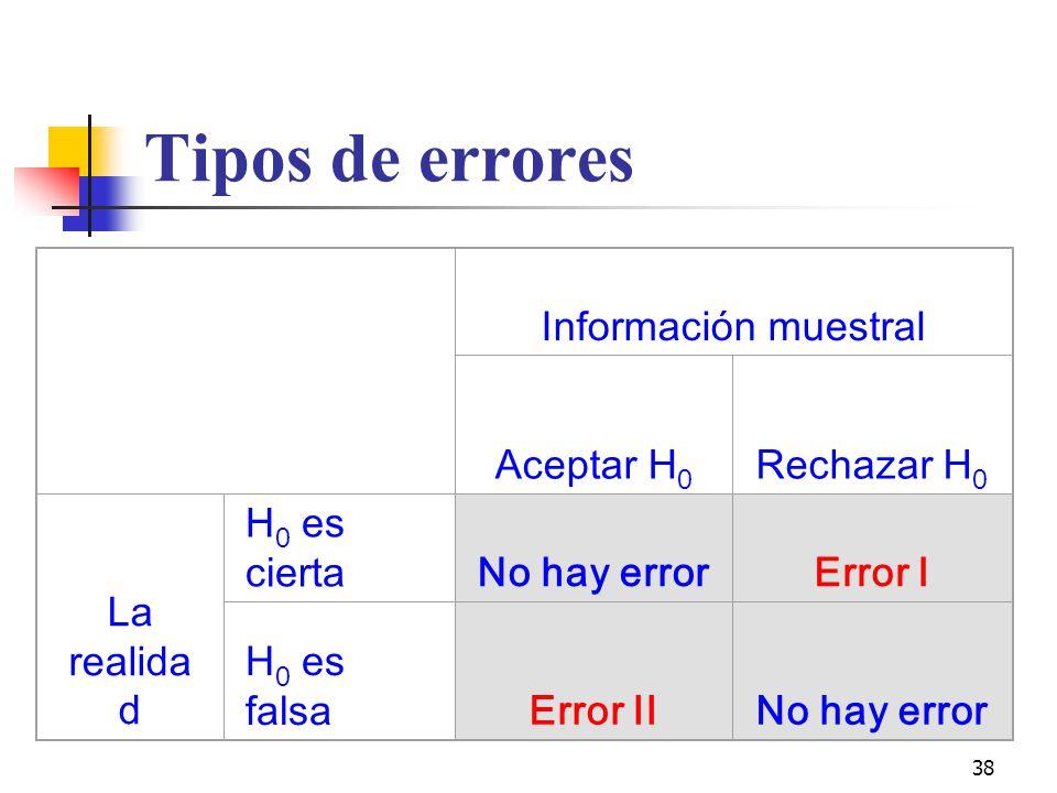 Tipos de errores Información muestral Aceptar H0 Rechazar H0
