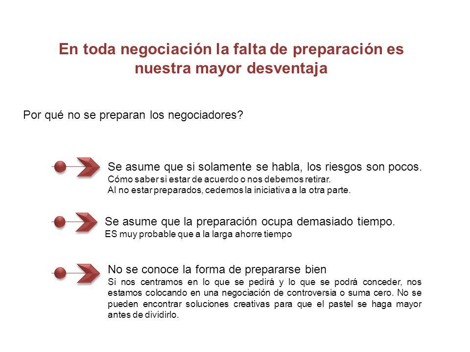 En toda negociación la falta de preparación es nuestra mayor desventaja