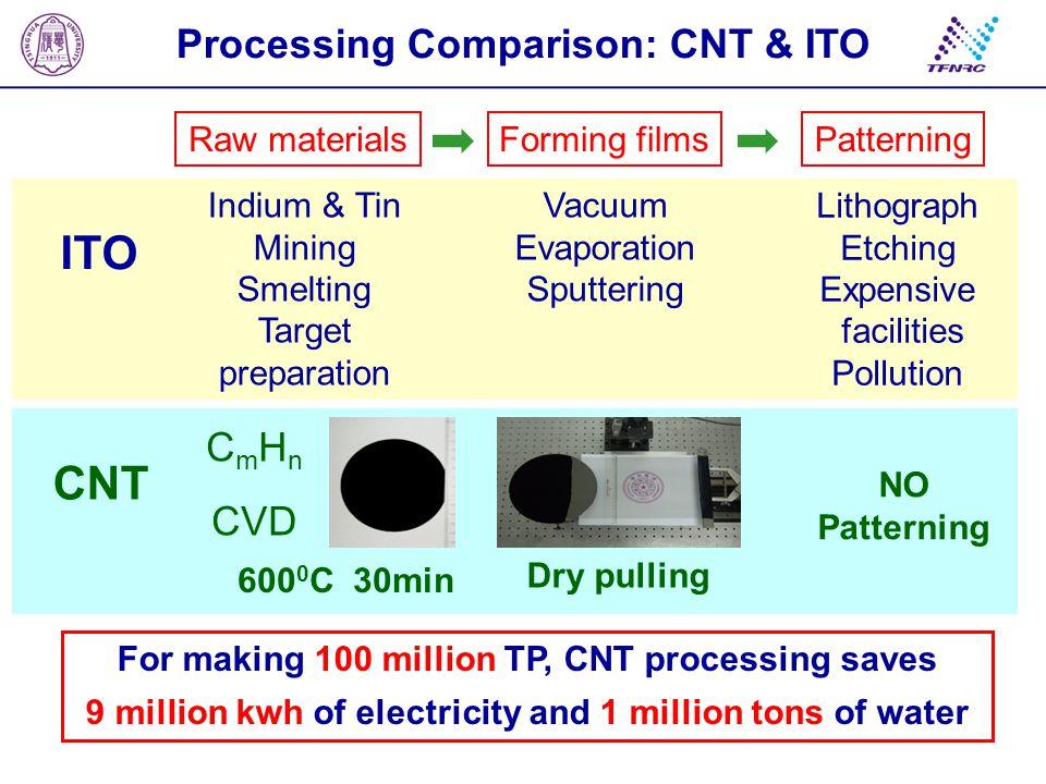 ITO CNT Processing Comparison: CNT & ITO CmHn CVD Raw materials