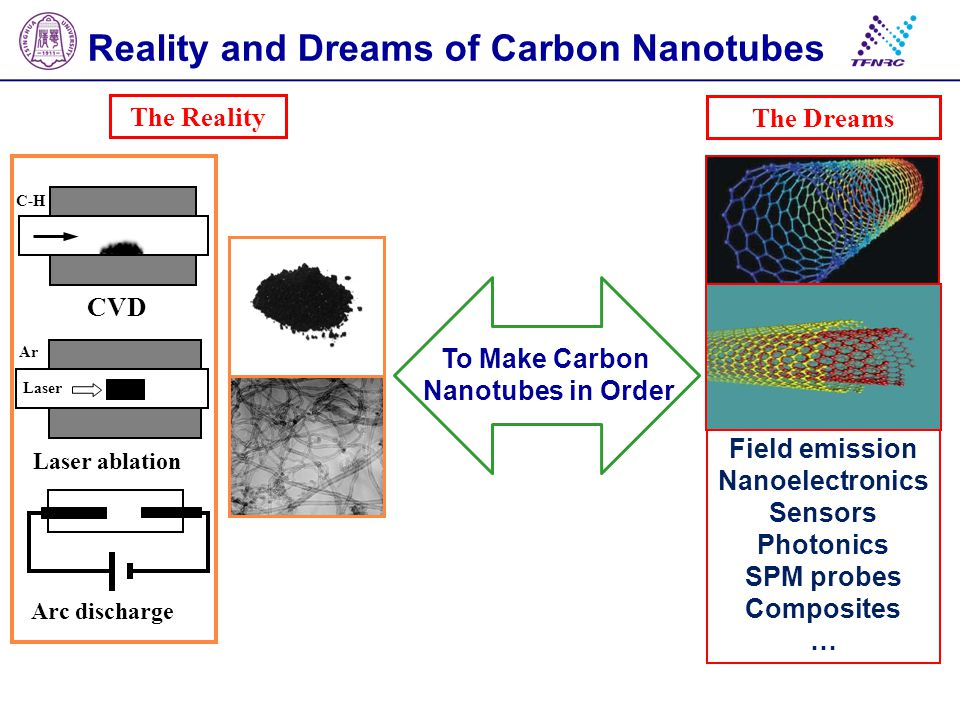 Reality and Dreams of Carbon Nanotubes