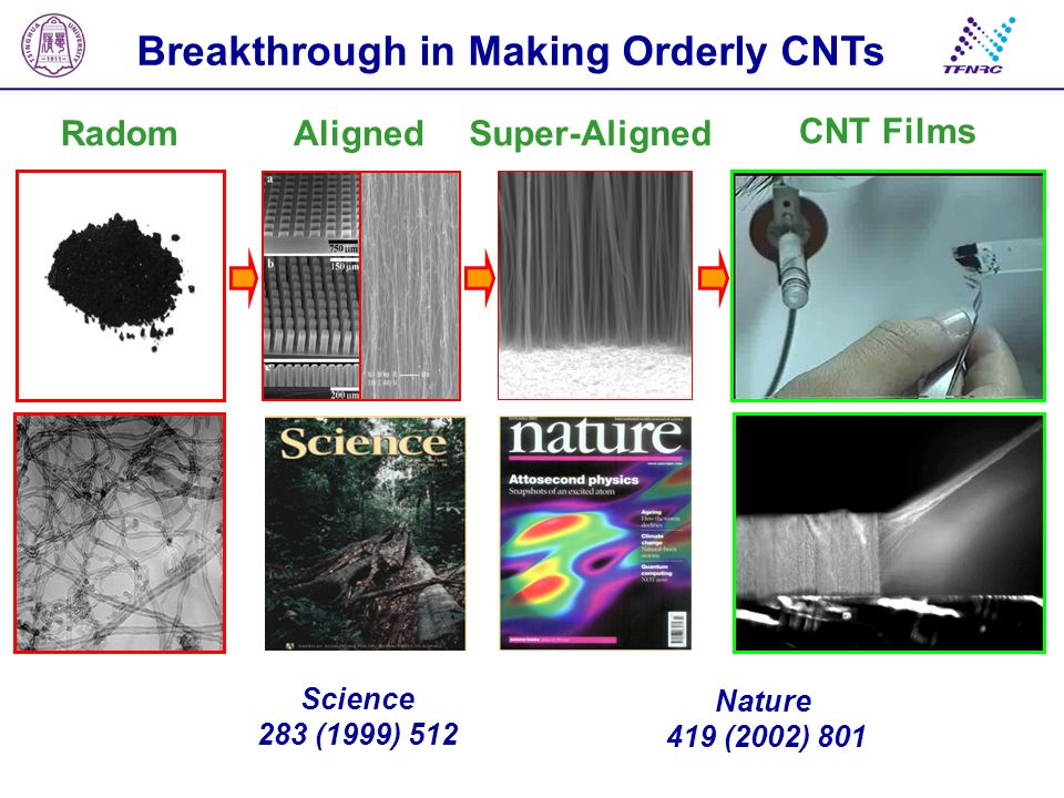 Breakthrough in Making Orderly CNTs