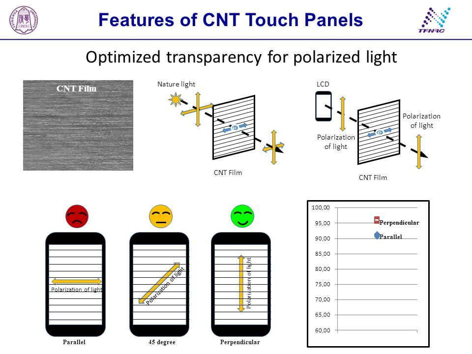 Features of CNT Touch Panels