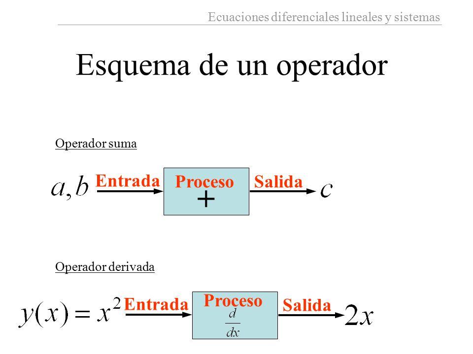 Esquema de un operador + Entrada Proceso Salida Proceso Entrada Salida