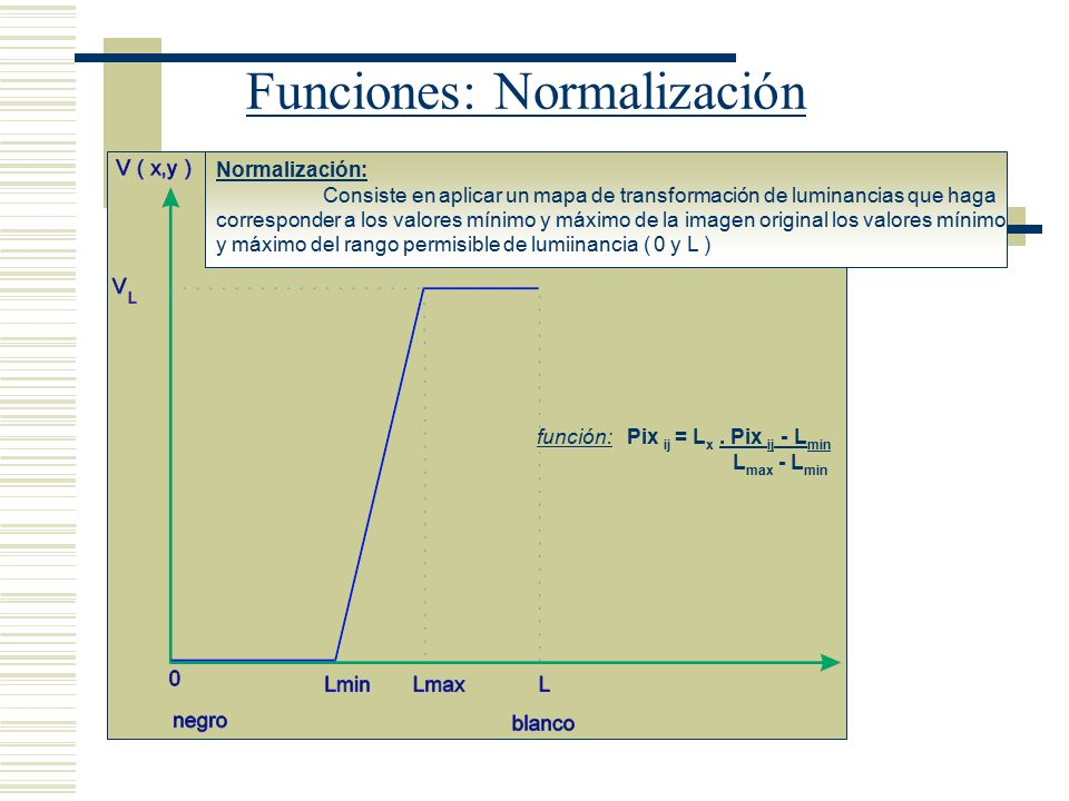 Funciones: Normalización