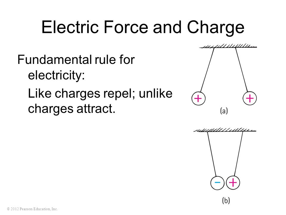 Electric Force and Charge