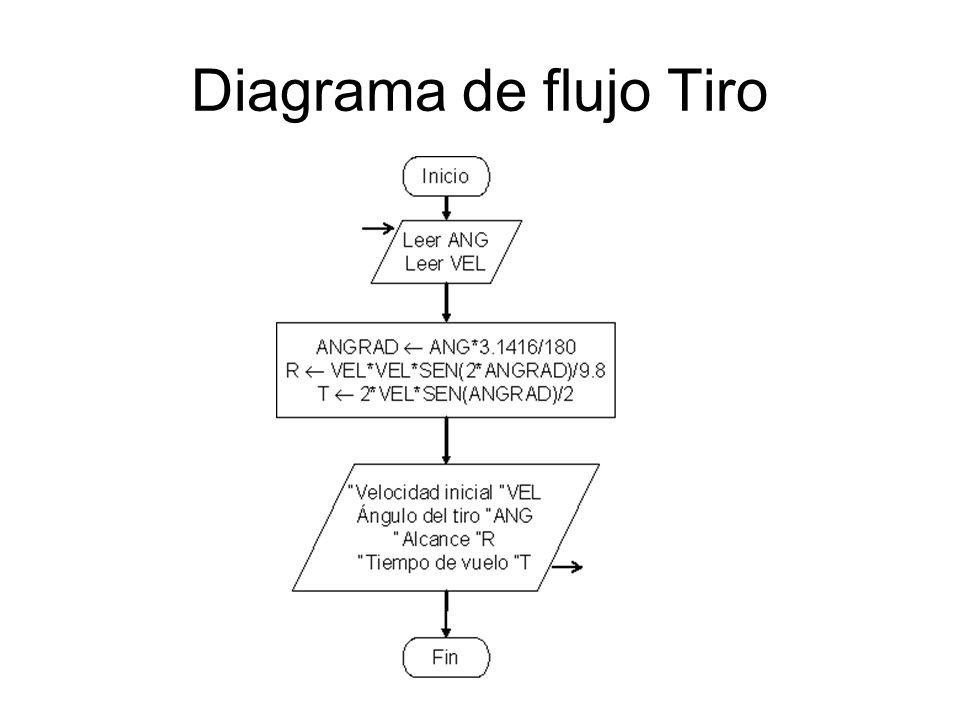 Diagrama de flujo Tiro