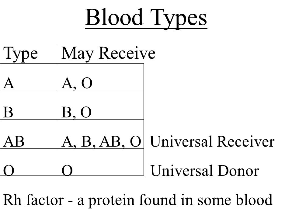 Blood Types Type May Receive A A, O B B, O