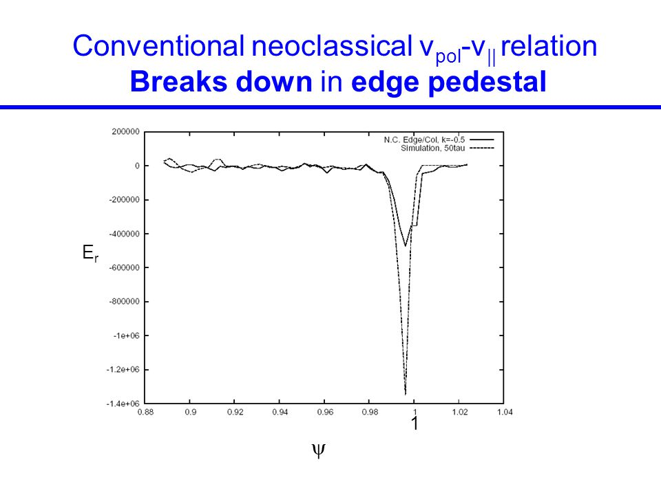 Conventional neoclassical vpol-v|| relation
