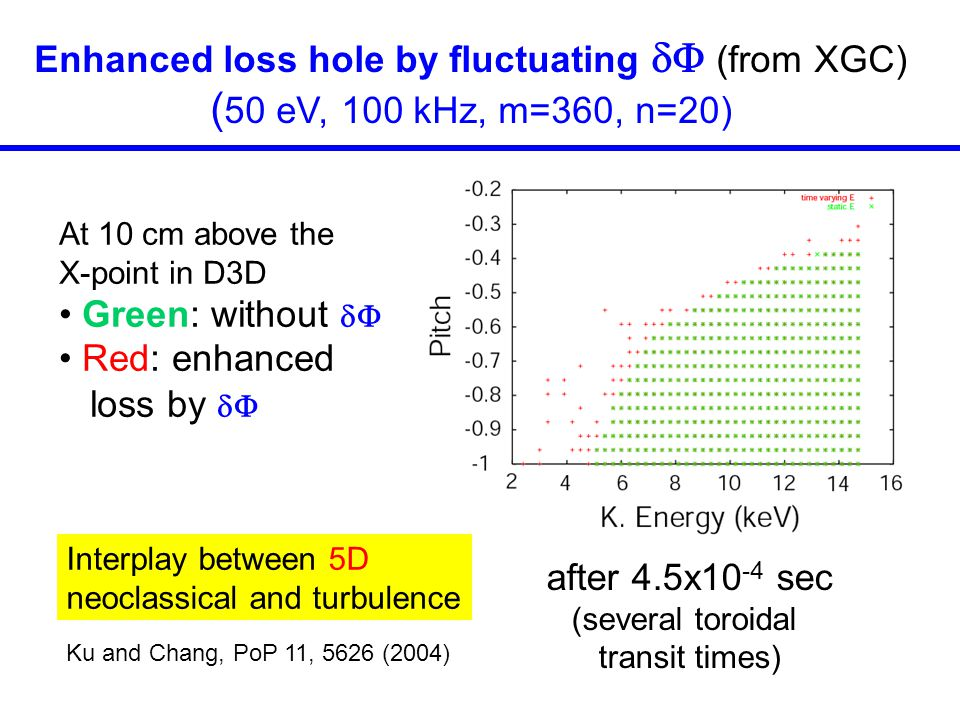 Enhanced loss hole by fluctuating  (from XGC)