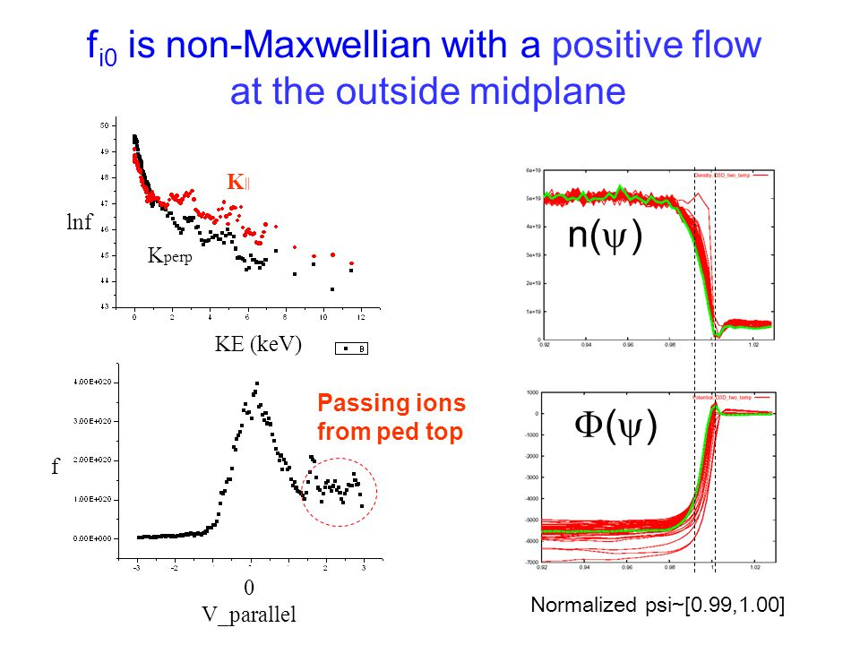 fi0 is non-Maxwellian with a positive flow at the outside midplane
