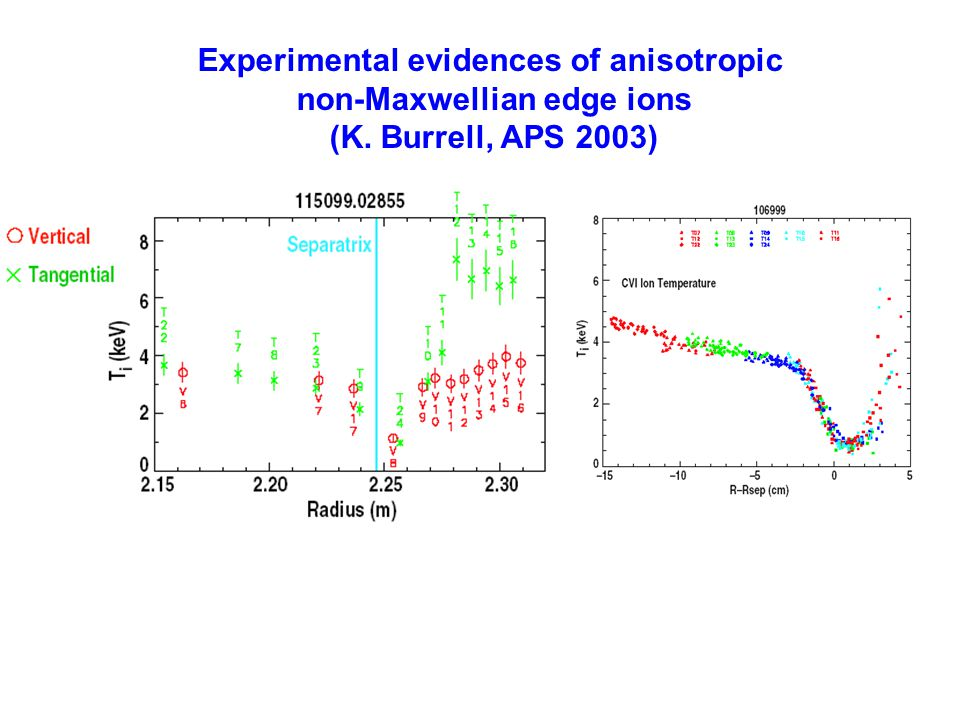 Experimental evidences of anisotropic non-Maxwellian edge ions