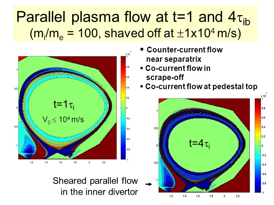 Parallel plasma flow at t=1 and 4ib