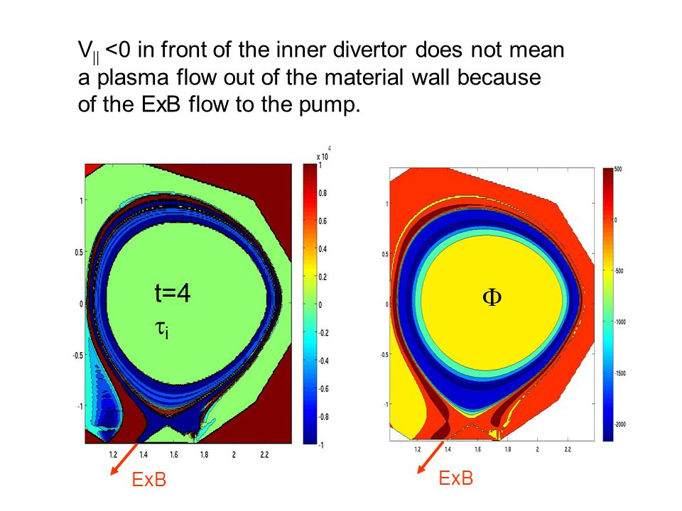 t=4i  V|| <0 in front of the inner divertor does not mean