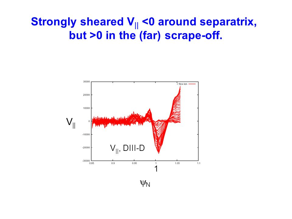 Strongly sheared V|| <0 around separatrix,