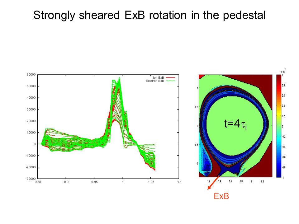 Strongly sheared ExB rotation in the pedestal