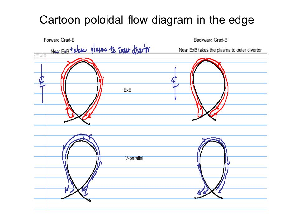 Cartoon poloidal flow diagram in the edge