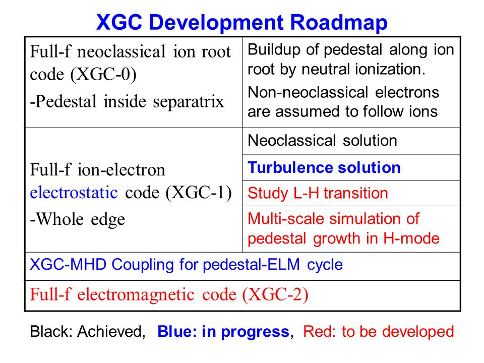 XGC Development Roadmap