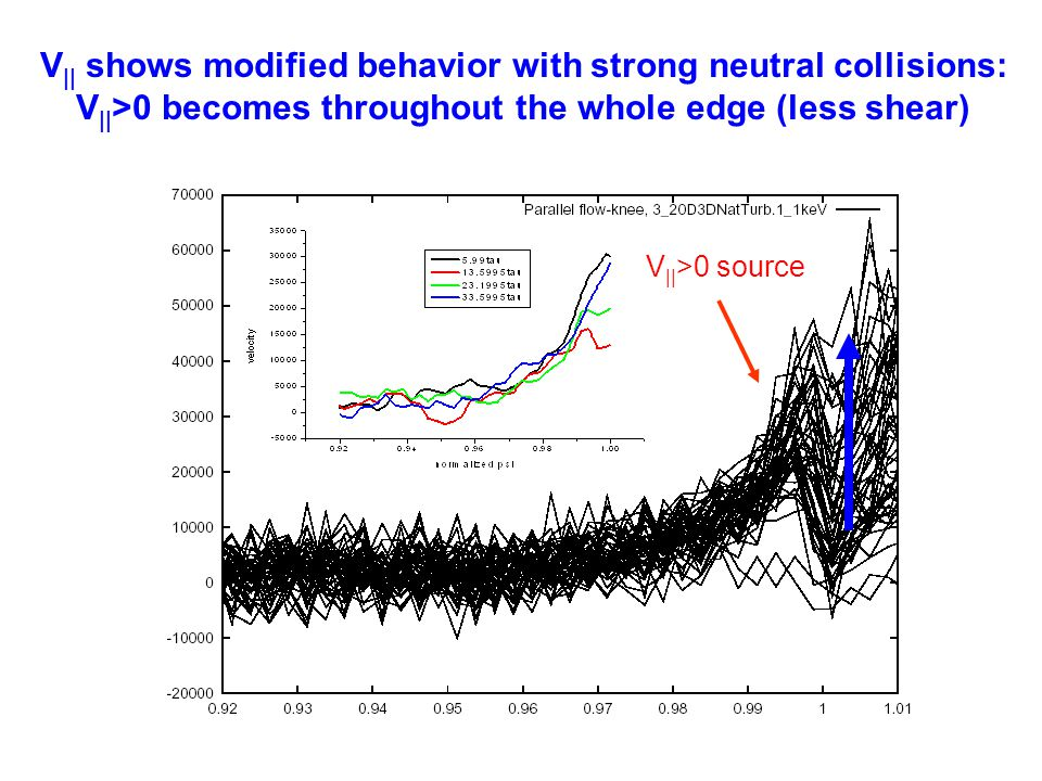 V|| shows modified behavior with strong neutral collisions: