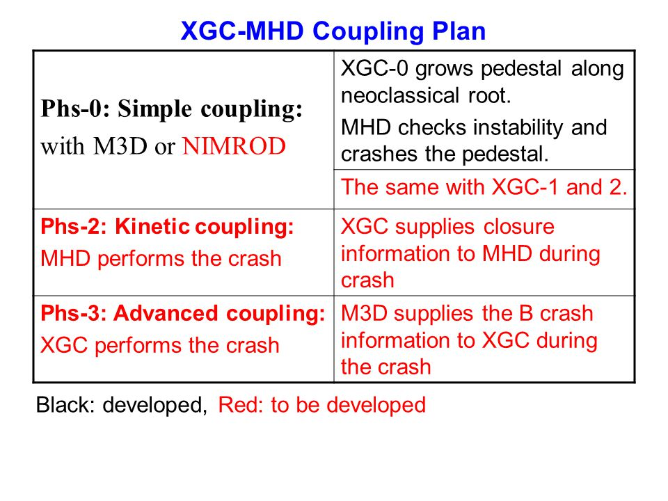 Phs-0: Simple coupling: with M3D or NIMROD