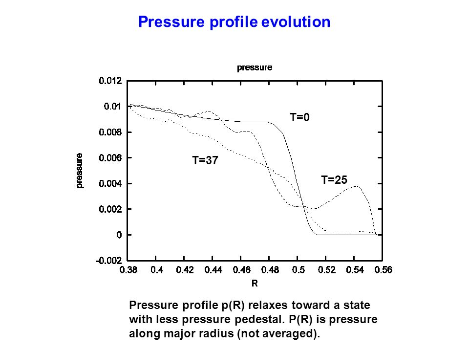 Pressure profile evolution